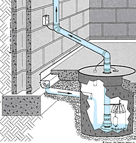 why use the water guard drainage channel