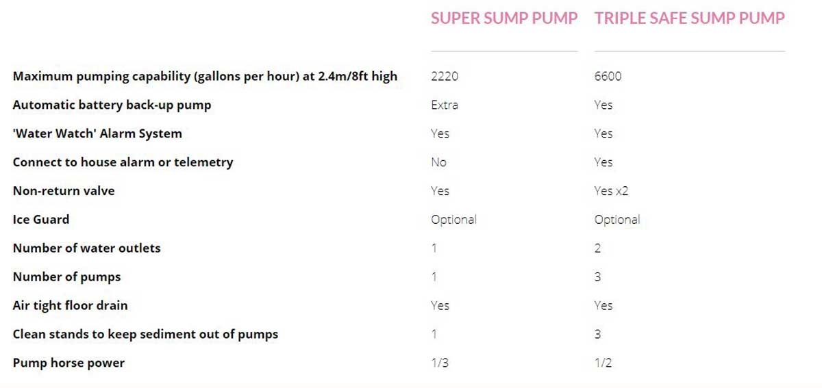 Compare sump pumps