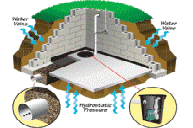 Basement drainage systems - basement waterproofing products